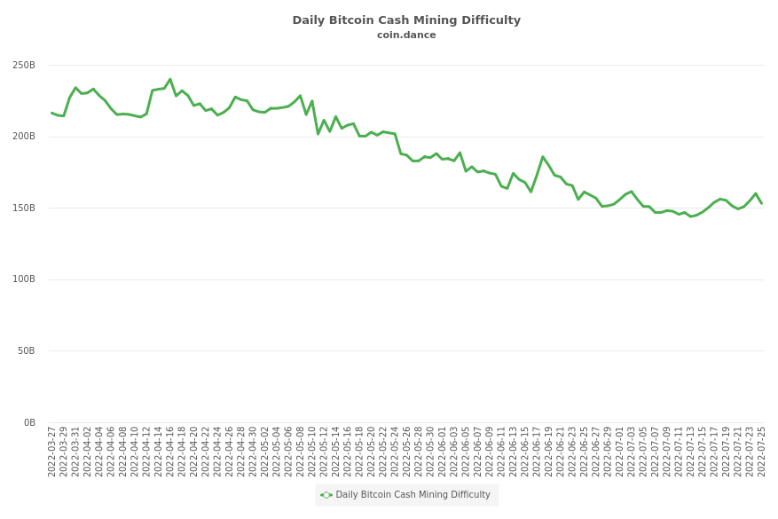 Daily Bitcoin Cash Mining Difficulty