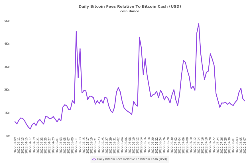 Bitcoin Fees Relative To Bitcoin Cash (USD)