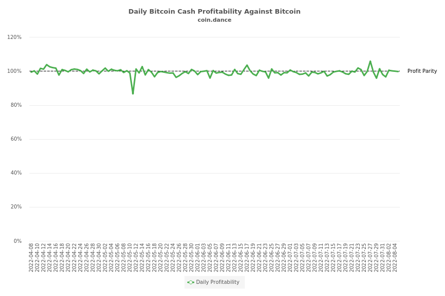 Bitcoin Cash Profitability Against Bitcoin