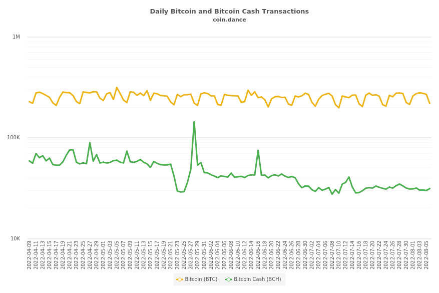 Bitcoin and Bitcoin Cash Transactions Per Block