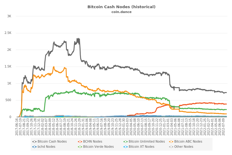 Bitcoin Cash Nodes